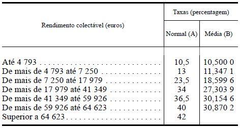 Tabelas de Taxas de IRS 2010 Actualizadas em 0,8%