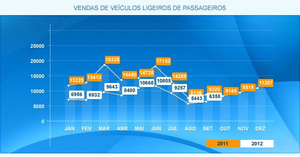 Automóveis – Quebra Continua em Setembro de 2012