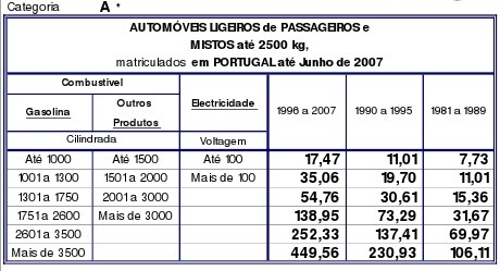 Tabelas do IUC 2013